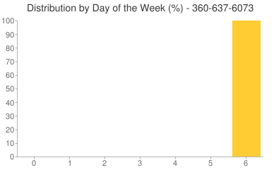 Distribution By Day 360-637-6073
